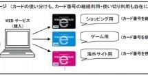 三井住友カード、Visaインターネット加盟店で使えるネットショッピング専用プリペイドカード提供開始