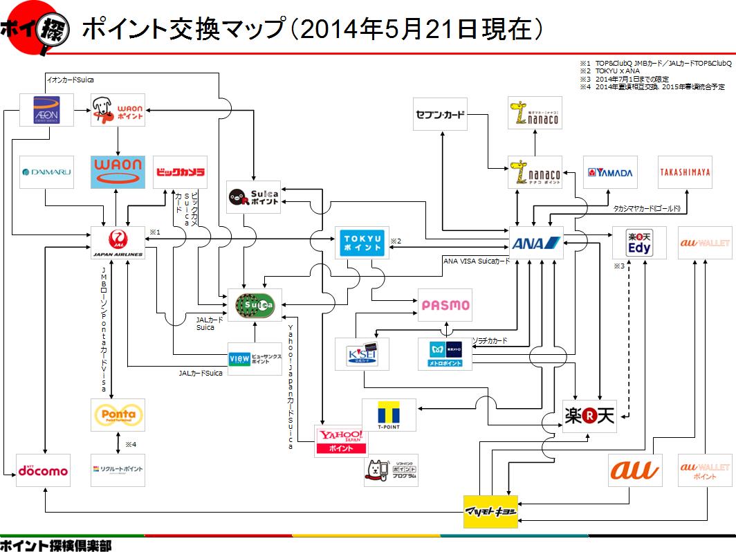 ポイント交換マップ2014年5月21日