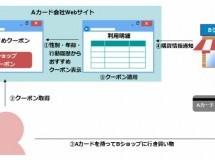 大日本印刷と日本ユニシス、カード会員を店舗へ送客する「CLOサービス」で協業