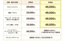 nanacoへの1回あたりの現金チャージ額がセブン-イレブン等でも変更