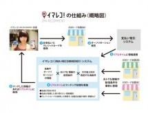 JCB、カード決済情報を活用したリアルタイムクーポン配信サービス「イマレコ!(IMA-RECOMMEND!)」を新宿で実証実験