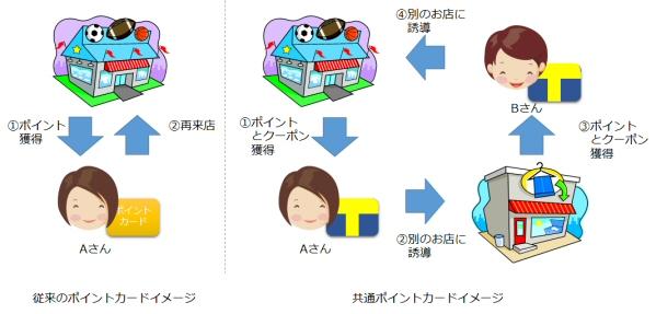共通ポイントカードと従来のポイントカードのイメージ