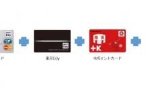 楽天スーパーポイントをザクザク貯めるための式 Rポイントカード+楽天カード+楽天Edy+楽天チェック
