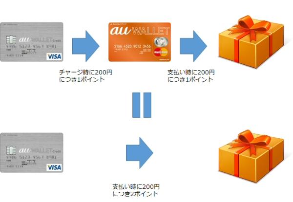 au WALLETクレジットカードからau WALLETカードへのチャージと直接支払いの比較