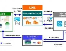 LIXIL、リフォーム完了時にその場で決済できる「LIXILリフォームカード決済サービス」を提供開始