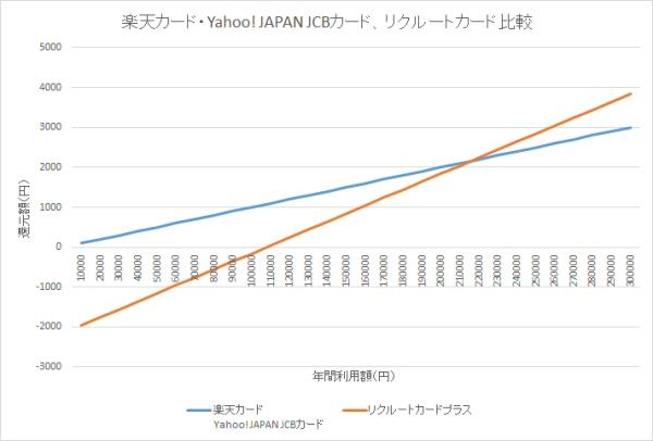 楽天カード、Yahoo! JAPAN JCBカード、リクルートカードプラスの比較