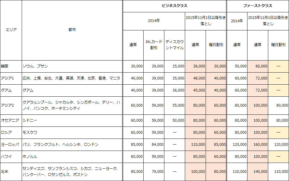 JAL国際線特典航空券ビジネスクラス・ファーストクラスのマイルアップ