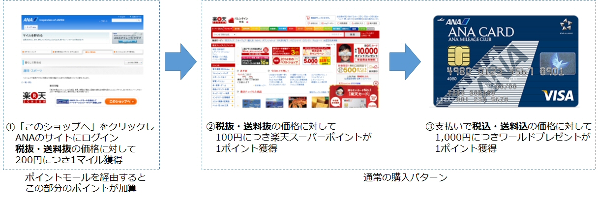 ポイントモールのオンラインショッピングのイメージ