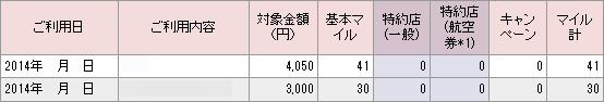 JALカードのマイル付与は四捨五入