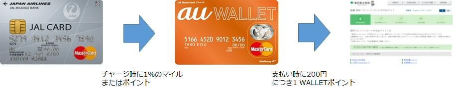 MasterCardでチャージしたau WALLETカードで都税を支払う