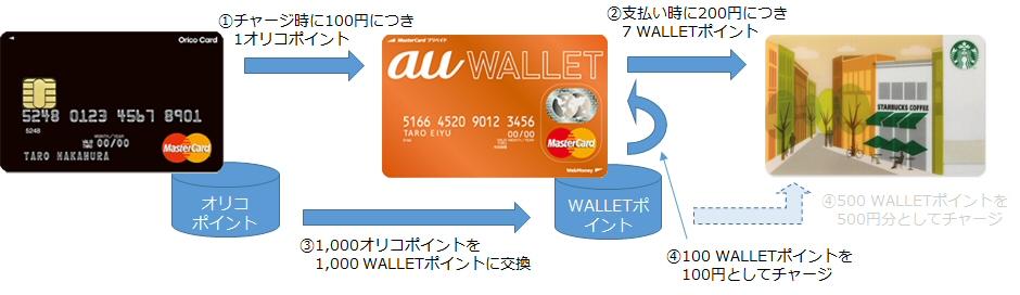 Orico Card THE POINTでau WALLETカードにチャージするイメージ図