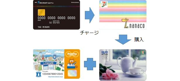 リクルートカードプラス+nanaco+QUOカード+Pontaカード ...