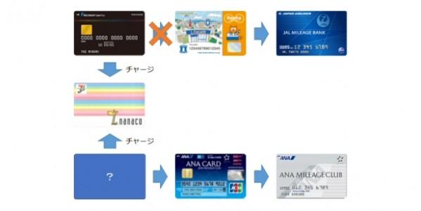 リクルートポイント⇒Pontaポイントが停止中、nanacoチャージでマイルを獲得できるクレジットカードは?
