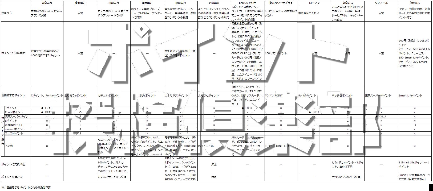 電力自由化のポイントプログラム最新情報 東京電力は0.5%のTポイントまたはPontaポイント付与