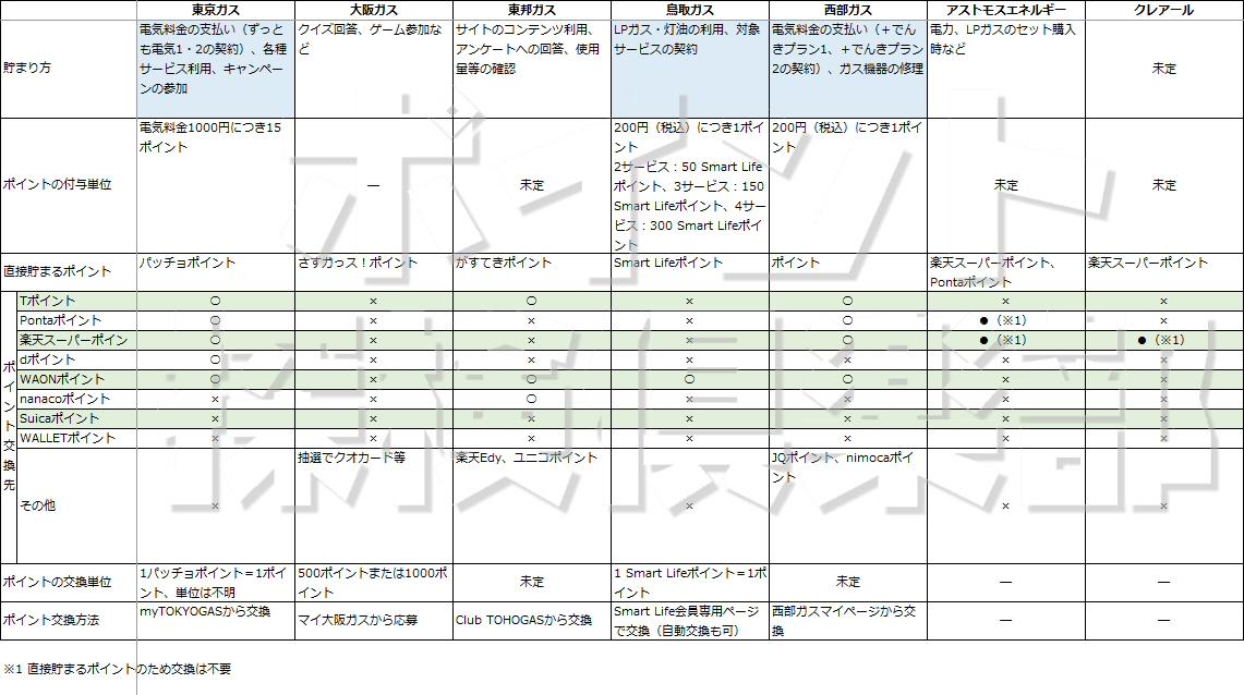 東京ガス、大阪ガス、東邦ガス、鳥取ガス、西部ガス、アストモスエネルギー、クレアールのポイントプログラム