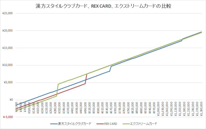 漢方スタイルクラブカード、REX CARD、エクストリームカード比較
