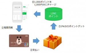 LINEポイントはLINE Pay残高に再チャージ可能
