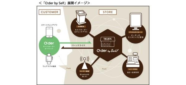 三井住友カード、Showcase Gigと資本提携し、実店舗向けセルフオーダーシステム「O:der by self(オーダー バイ セルフ)」を開始