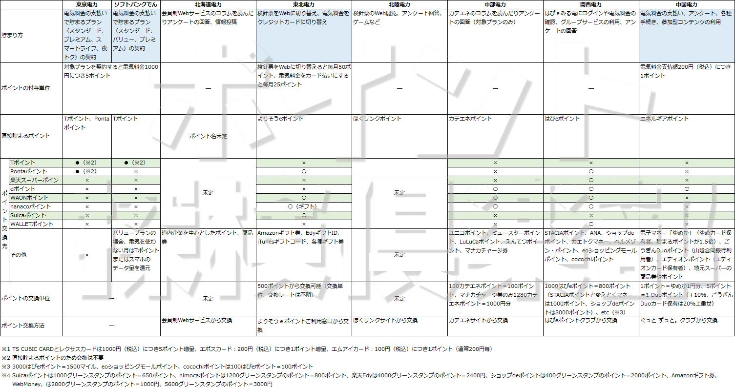 電力自由化、東京電力・ソフトバンクでんき、北海道電力、東北電力、北陸電力、中部電力、関西電力、中国電力