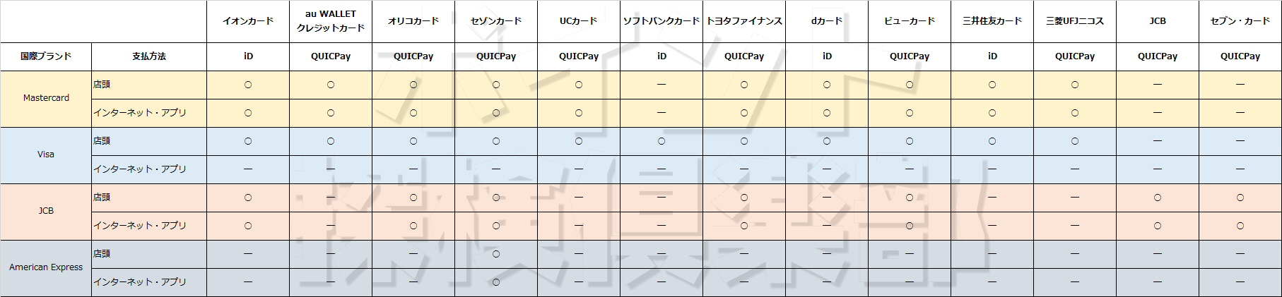 Apple Payの登録可能カードと支払い方法