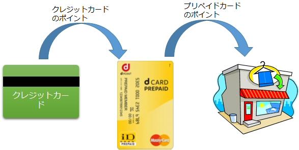 dカード プリペイドにはクレジットカードチャージができる?