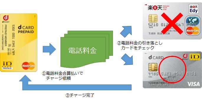 dカード プリペイドは電話料金合算払いでもdカード以外ではチャージできない