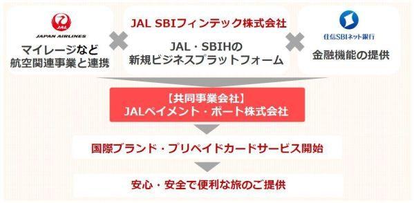 JAL、SBIグループと共同持株会社「JAL SBIフィンテック」を設立 国際ブランド付きプリペイドカード事業へも参入