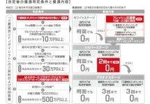 三菱東京UFJ銀行、スーパー普通預金(メインバンク プラス)」の商品を改定