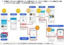 Wallet+、沖縄銀行口座保有者向けサービスを提供