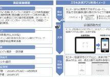 NTTデータ、スマホアプリと銀行口座を連動させたスマホ決済サービスの実証実験を開始