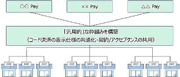 JCB、QRコード・バーコード決済の統一規格を策定