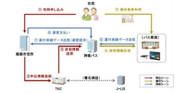 姫路市、バスの乗車におけるマイナンバーカードの利用についての実証実験を開始