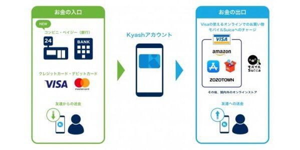 Kyash、現金でのチャージを開始 コンビニや銀行でのチャージが可能に
