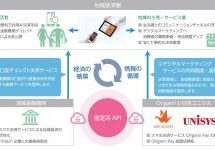 Origami Pay、API経由で金融機関口座と連携し、預金口座から決済代金をリアルタイムに引き落とす決済サービス基盤を提供