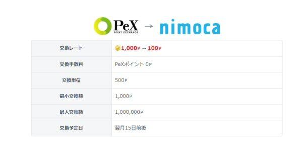 PeX、nimocaポイントへの交換手数料を無料に