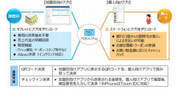 福岡銀行、スマホ決済サービス「YOKA!Pay」を開始 横浜銀行の「はまPay」との連携も