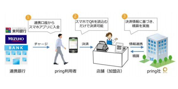みずほ銀行など、福島県でのQRコード決済の実証実験を実施予定