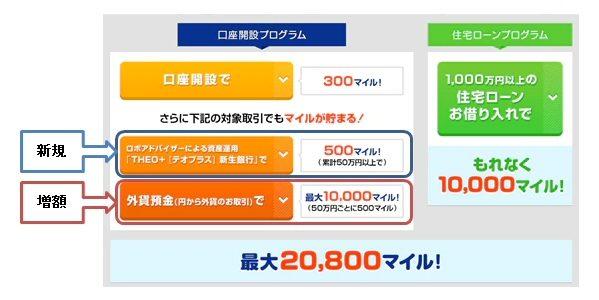 新生銀行、口座開設時のANAのマイルが貯まるサービスをリニューアル