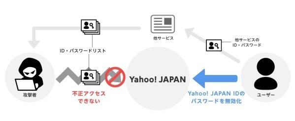 Yahoo! JAPAN、パスワードでのログインを無効にする機能を提供開始