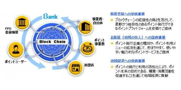 iBank、myCoinのシステムをブロックチェーン関連技術で構築
