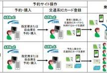JR東日本・JR北海道・JR西日本、交通系ICカードで新幹線の乗車ができるサービスを開始