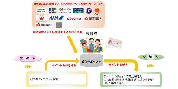 和歌山県和歌山市、自治体ポイントのサービスを開始 和歌山城天守閣などの入館料で利用も可能に