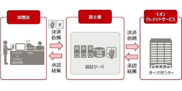 イオンカード、生体認証技術を活用したカードレス決済の実証実験を開始