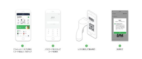阪急阪神百貨店でLINE Payコード決済の利用が可能に
