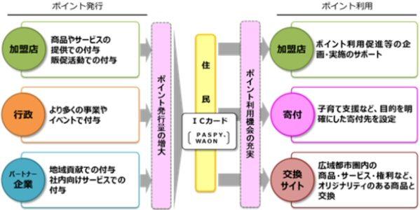 フェリカポケットマーケティング、広島広域都市圏地域共通ポイント事業を運用開始
