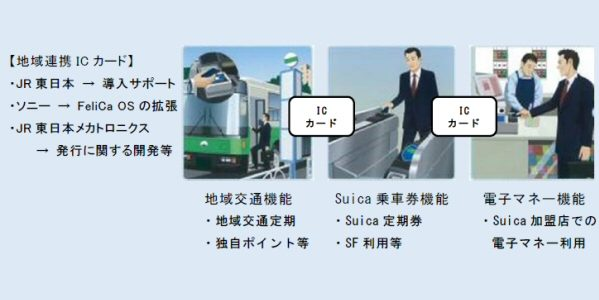 JR東日本、Suicaと地域交通ICカード機能をあわせた「地域連携ICカード」を開発