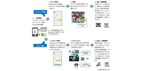 JR東日本、新たなスマートフォンアプリ「Ringo Pass」で複数の交通手段を利用する実証実験を開始