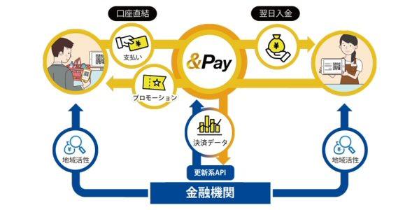 エムティーアイ、銀行口座と直結したスマートフォンQRコード決済サービス「&Pay(アンドペイ)」を開始