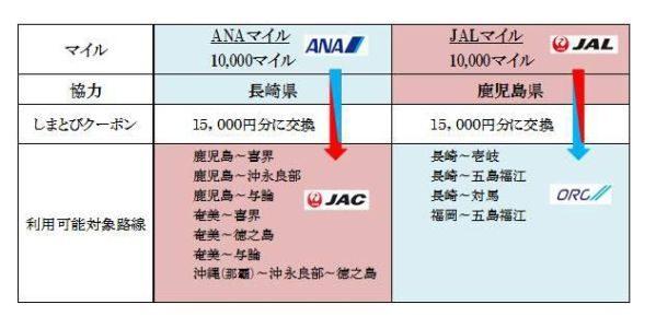ANA、JAL、ORC、JAC、マイル交換特典「しまとびクーポン」を発表