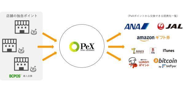 POSレジ・POSシステム開発のビジコム、ポイント交換サイト「PeX」と提携し、ポイントを現金やマイレージなどに交換できるサービスを開始
